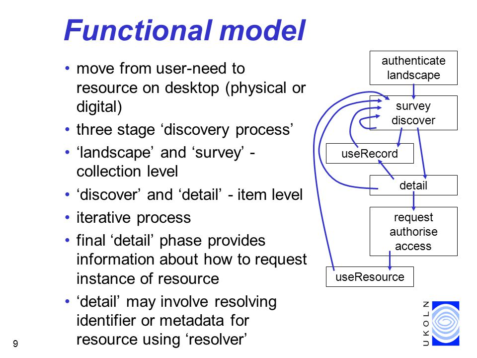 9 Functional model move from user-need to resource on desktop (physical or digital) three stage 'discovery process' 'landscape' and 'survey' - collection level 'discover' and 'detail' - item level iterative process final 'detail' phase provides information about how to request instance of resource 'detail' may involve resolving identifier or metadata for resource using 'resolver' survey discover authenticate landscape detail request authorise access useResource useRecord