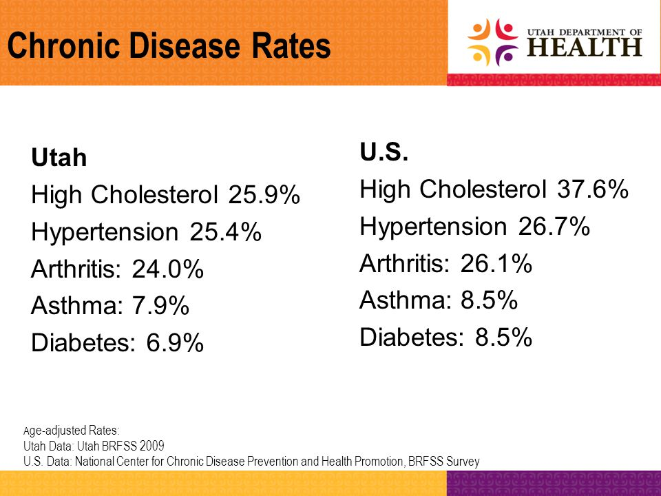 Chronic Disease Rates A ge-adjusted Rates: Utah Data: Utah BRFSS 2009 U.S. Data: National Center for Chronic Disease Prevention and Health Promotion,