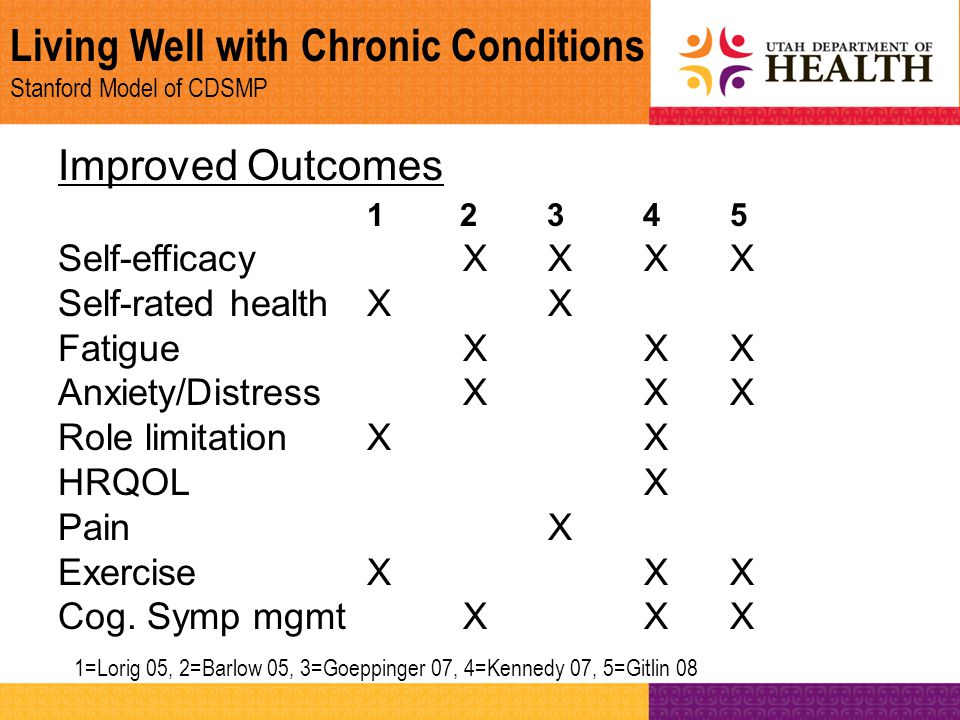 Living Well with Chronic Conditions Stanford Model of CDSMP Improved Outcomes 1 2 3 45 Self-efficacy X X XX Self-rated health X X Fatigue X XX Anxiety