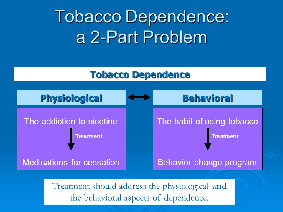 Tobacco Dependence: a 2-Part Problem Tobacco Dependence Treatment should address the physiological and the behavioral aspects of dependence. Physiolog