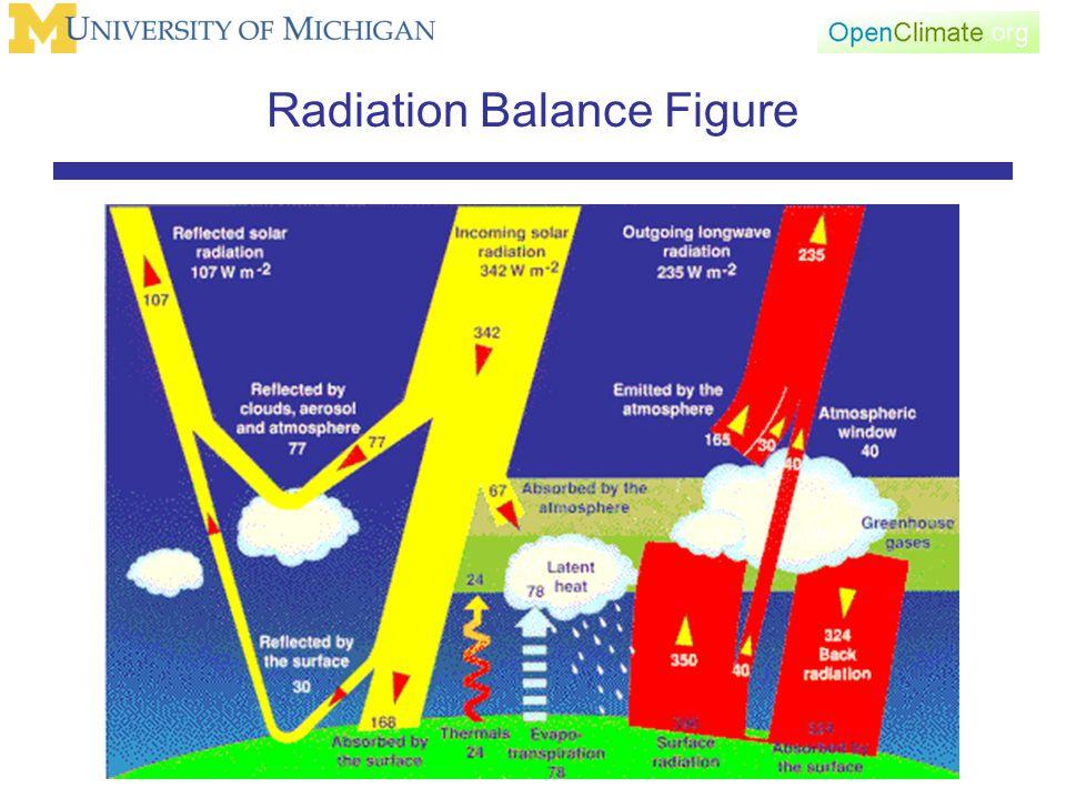 Radiation Balance Figure