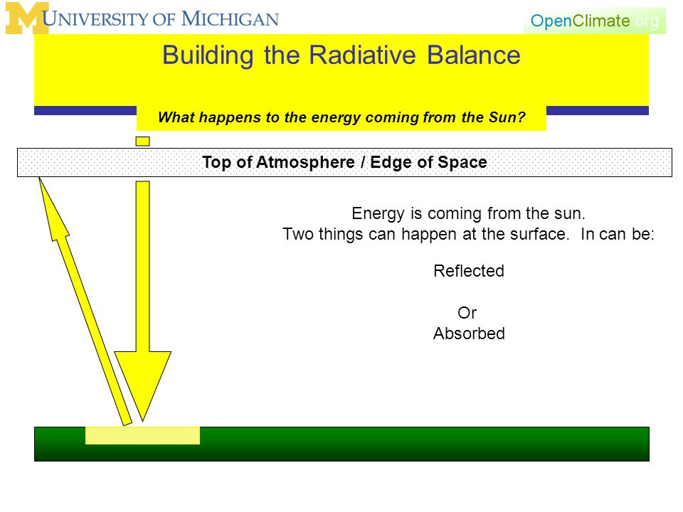 Building the Radiative Balance What happens to the energy coming from the Sun.