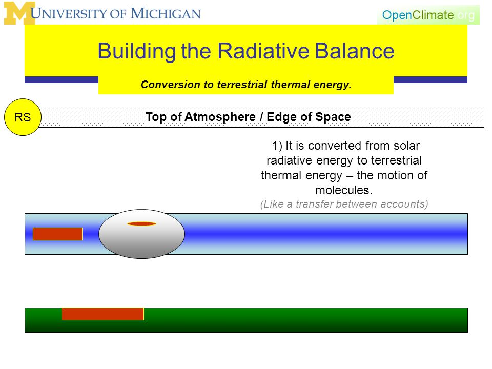 Building the Radiative Balance Conversion to terrestrial thermal energy.
