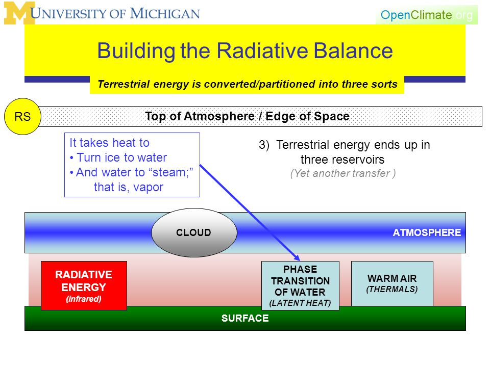 Building the Radiative Balance Terrestrial energy is converted/partitioned into three sorts SURFACE 3) Terrestrial energy ends up in three reservoirs (Yet another transfer ) Top of Atmosphere / Edge of Space ATMOSPHERE CLOUD RS WARM AIR (THERMALS) PHASE TRANSITION OF WATER (LATENT HEAT) RADIATIVE ENERGY (infrared) It takes heat to Turn ice to water And water to steam; that is, vapor