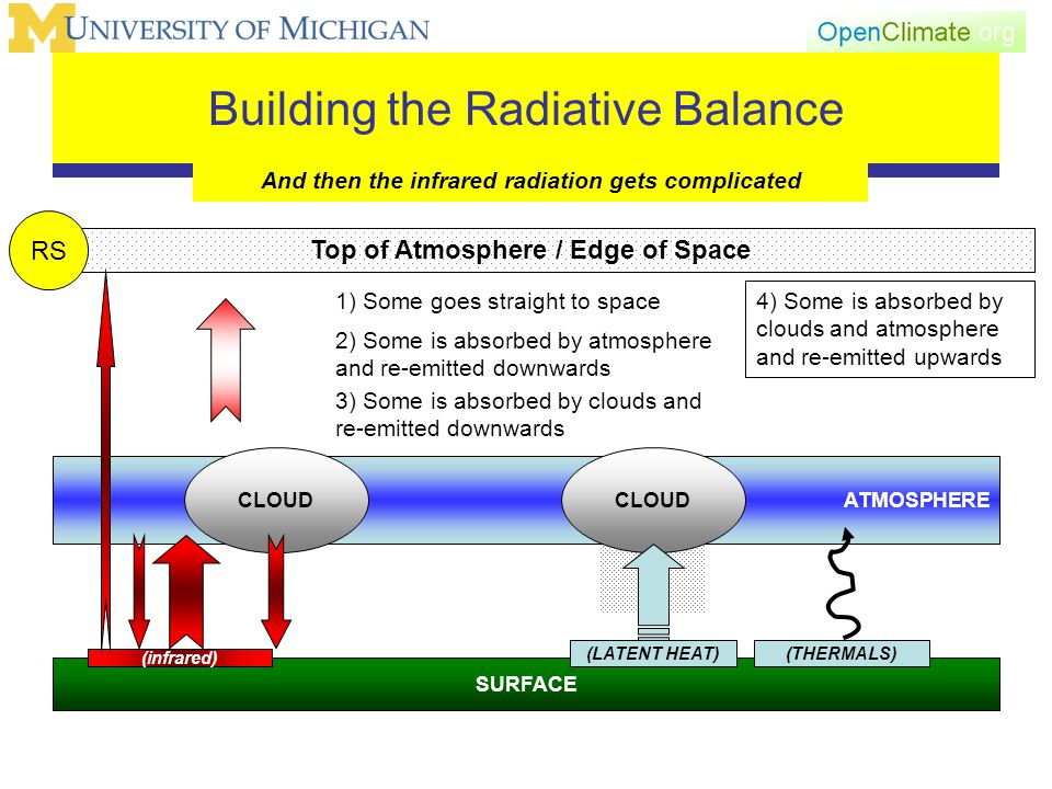 Building the Radiative Balance And then the infrared radiation gets complicated SURFACE Top of Atmosphere / Edge of Space ATMOSPHERE CLOUD RS (THERMALS)(LATENT HEAT) (infrared) CLOUD 1) Some goes straight to space 2) Some is absorbed by atmosphere and re-emitted downwards 3) Some is absorbed by clouds and re-emitted downwards 4) Some is absorbed by clouds and atmosphere and re-emitted upwards