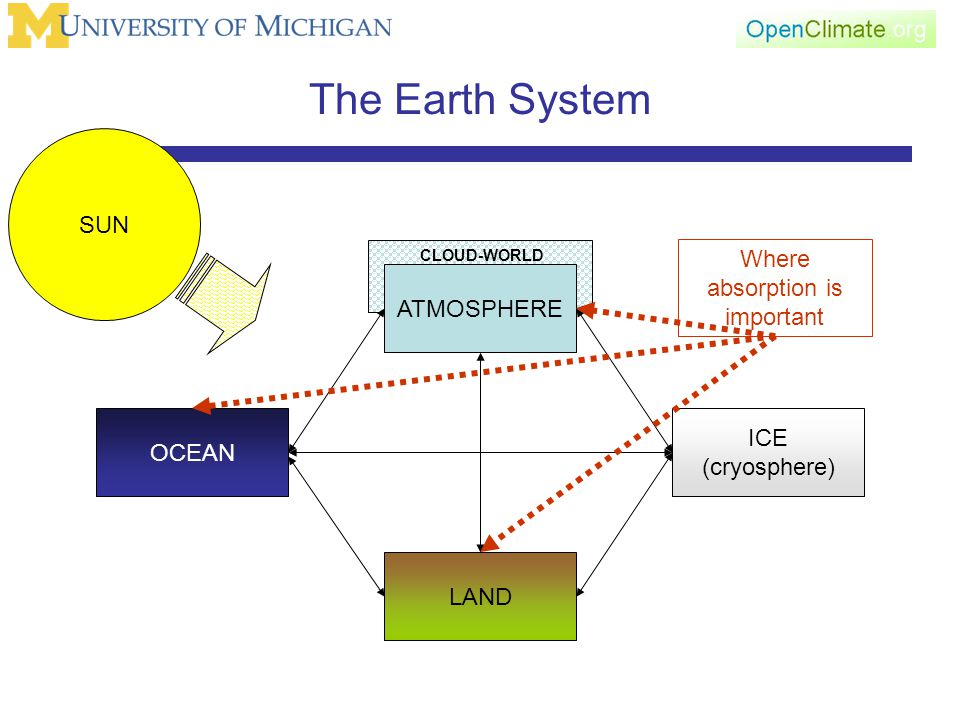 CLOUD-WORLD The Earth System ATMOSPHERE LAND OCEAN ICE (cryosphere) SUN Where absorption is important