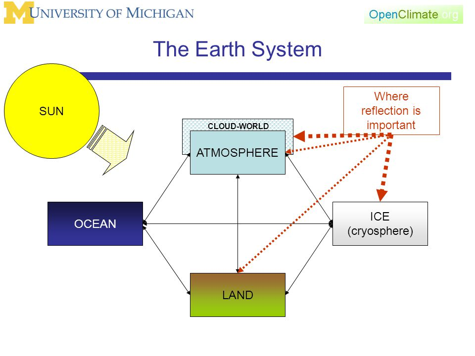 CLOUD-WORLD The Earth System ATMOSPHERE LAND OCEAN ICE (cryosphere) SUN Where reflection is important