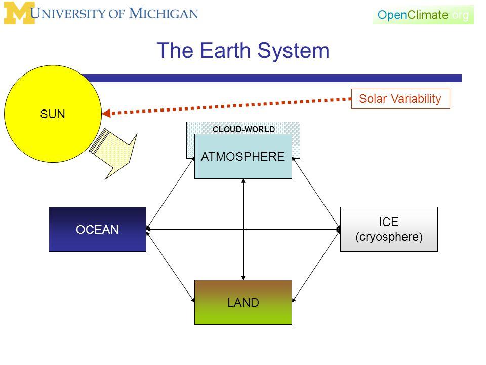 CLOUD-WORLD The Earth System ATMOSPHERE LAND OCEAN ICE (cryosphere) SUN Solar Variability