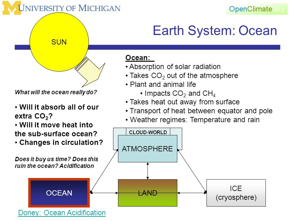 CLOUD-WORLD Earth System: Ocean ATMOSPHERE LAND OCEAN ICE (cryosphere) SUN Ocean: Absorption of solar radiation Takes CO 2 out of the atmosphere Plant and animal life Impacts CO 2 and CH 4 Takes heat out away from surface Transport of heat between equator and pole Weather regimes: Temperature and rain What will the ocean really do.