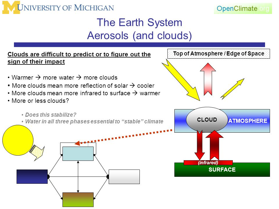 The Earth System Aerosols (and clouds) SURFACE Top of Atmosphere / Edge of Space ATMOSPHERE (infrared) Clouds are difficult to predict or to figure out the sign of their impact Warmer  more water  more clouds More clouds mean more reflection of solar  cooler More clouds mean more infrared to surface  warmer More or less clouds.