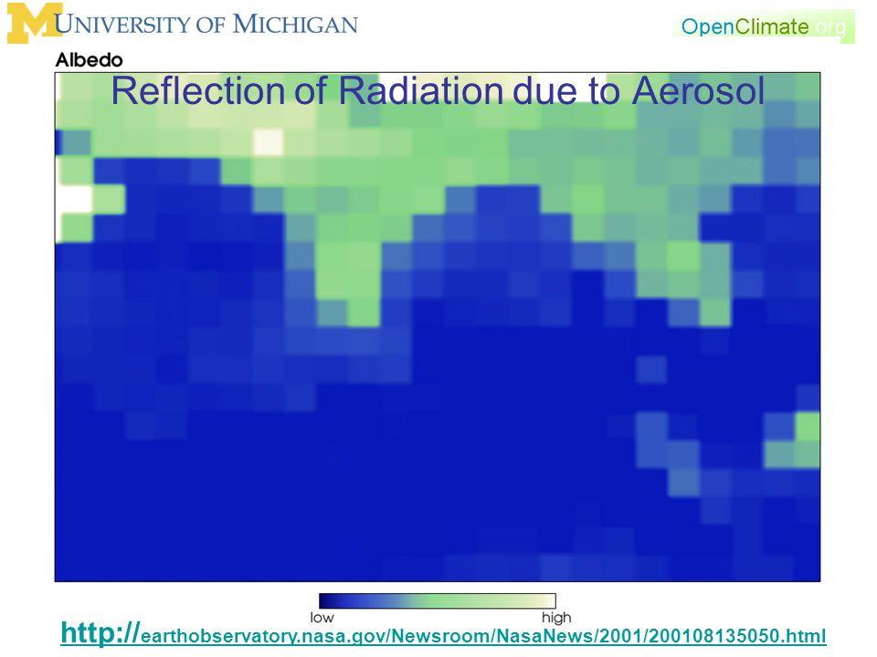 Reflection of Radiation due to Aerosol http:// earthobservatory.nasa.gov/Newsroom/NasaNews/2001/200108135050.html