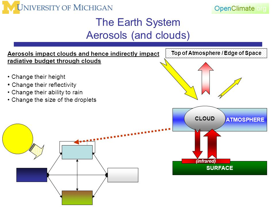 The Earth System Aerosols (and clouds) SURFACE Top of Atmosphere / Edge of Space ATMOSPHERE (infrared) Aerosols impact clouds and hence indirectly impact radiative budget through clouds Change their height Change their reflectivity Change their ability to rain Change the size of the droplets CLOUD