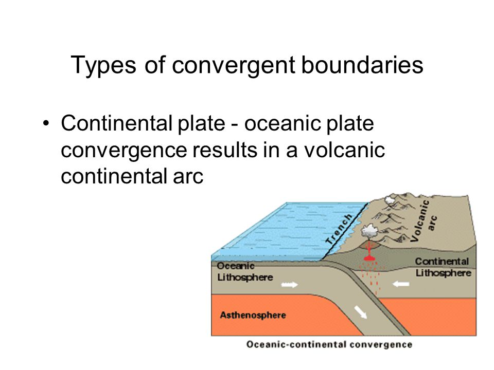 Types of convergent boundaries Continental plate - oceanic plate convergence results in a volcanic continental arc