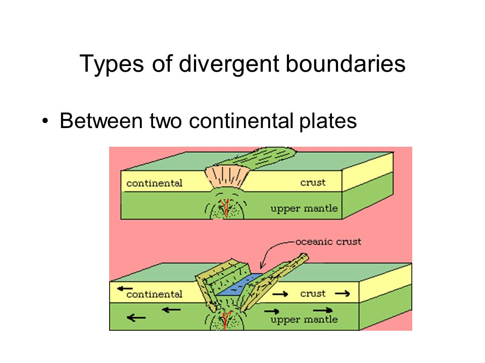 Types of divergent boundaries Between two continental plates