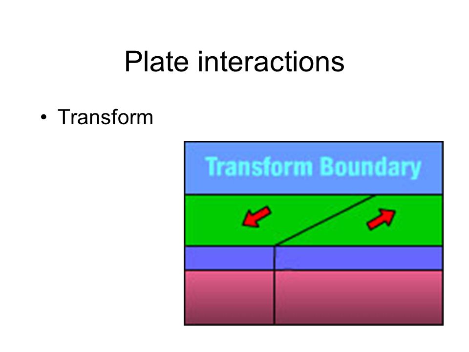 Plate interactions Transform