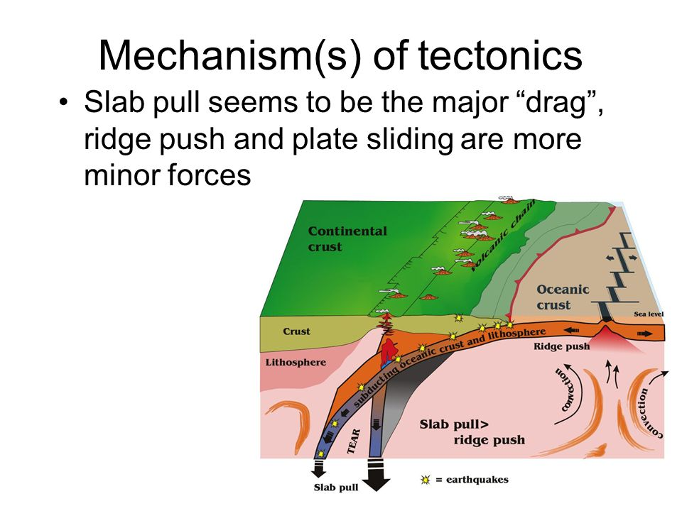 Mechanism(s) of tectonics Slab pull seems to be the major drag , ridge push and plate sliding are more minor forces