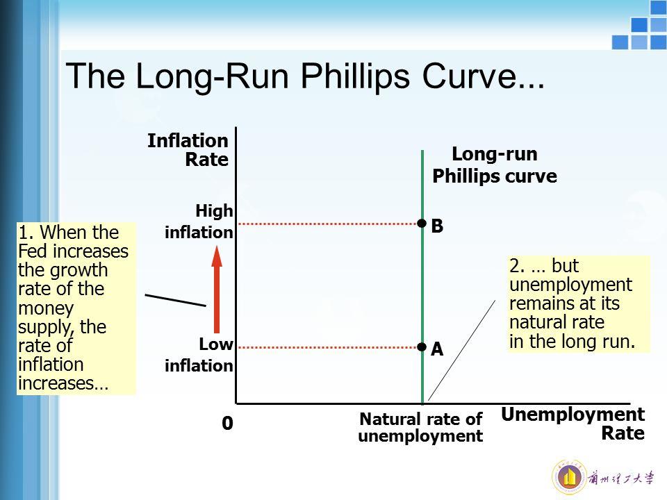 The Long-Run Phillips Curve... Unemployment Rate 0 Natural rate of unemployment Inflation Rate Long-run Phillips curve B High inflation 1. When the Fe