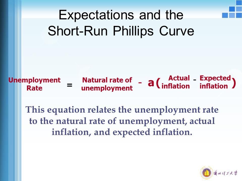 Expectations and the Short-Run Phillips Curve Unemployment Rate = Natural rate of unemployment Actual Expected inflation inflation - ()a- This equatio