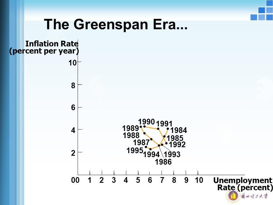Unemployment Rate (percent) 0123456789100 2 4 6 8 Inflation Rate (percent per year) The Greenspan Era... 1984 1991 1985 1992 1993 1986 1994 1988 1987