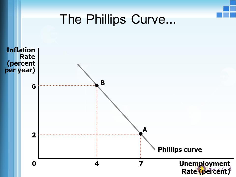 The Phillips Curve... Unemployment Rate (percent) 0 Inflation Rate (percent per year) 4 B 6 A 7 2 Phillips curve