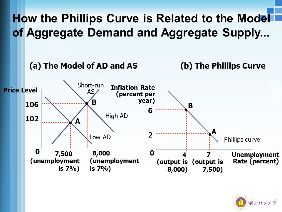 How the Phillips Curve is Related to the Model of Aggregate Demand and Aggregate Supply... Phillips curve 0 (b) The Phillips Curve Inflation Rate (per