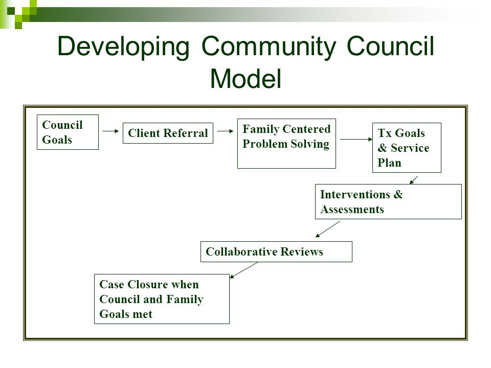 Developing Community Council Model Council Goals Client Referral Family Centered Problem Solving Tx Goals & Service Plan Interventions & Assessments C