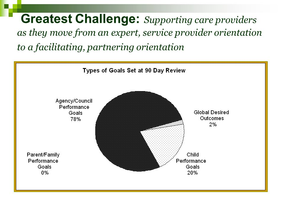 Greatest Challenge: Supporting care providers as they move from an expert, service provider orientation to a facilitating, partnering orientation