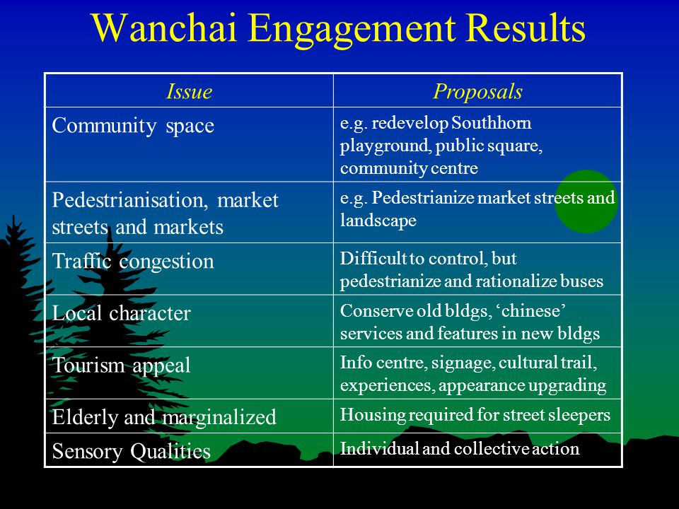 Wanchai Engagement Results IssueProposals Community space e.g.