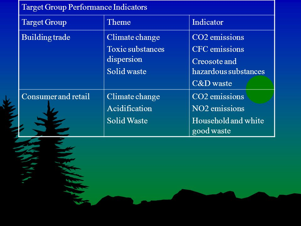 Target Group Performance Indicators Target GroupThemeIndicator Building tradeClimate change Toxic substances dispersion Solid waste CO2 emissions CFC emissions Creosote and hazardous substances C&D waste Consumer and retailClimate change Acidification Solid Waste CO2 emissions NO2 emissions Household and white good waste