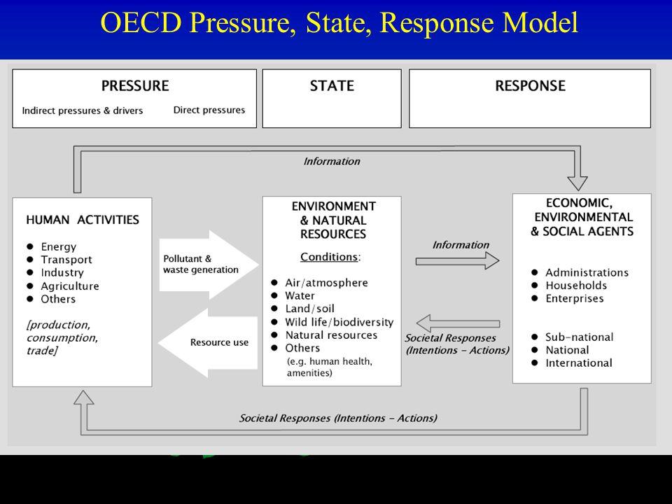 OECD Pressure, State, Response Model