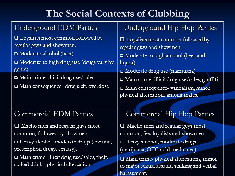 The Social Contexts of Clubbing Underground EDM Parties  Loyalists most common followed by regular guys and showmen.