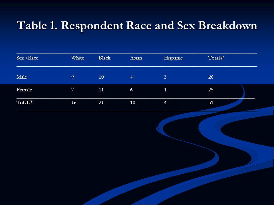 Table 1. Respondent Race and Sex Breakdown __________________________________________________________________________________________ Sex /Race WhiteB