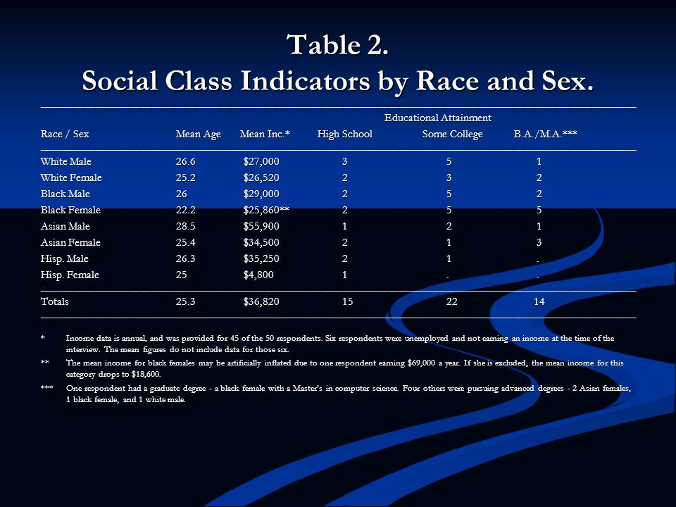 Table 2. Social Class Indicators by Race and Sex.