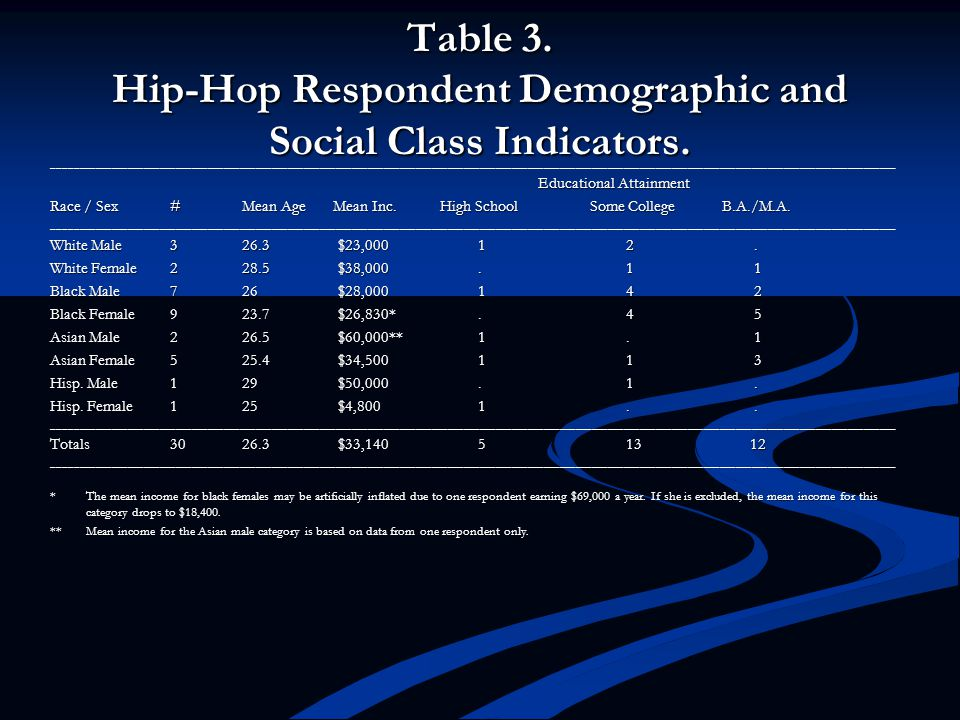 Table 3. Hip-Hop Respondent Demographic and Social Class Indicators.