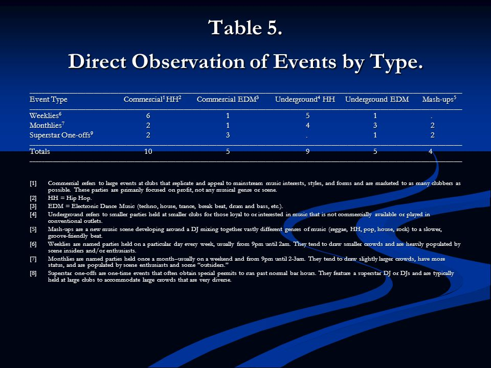 Table 5. Direct Observation of Events by Type.