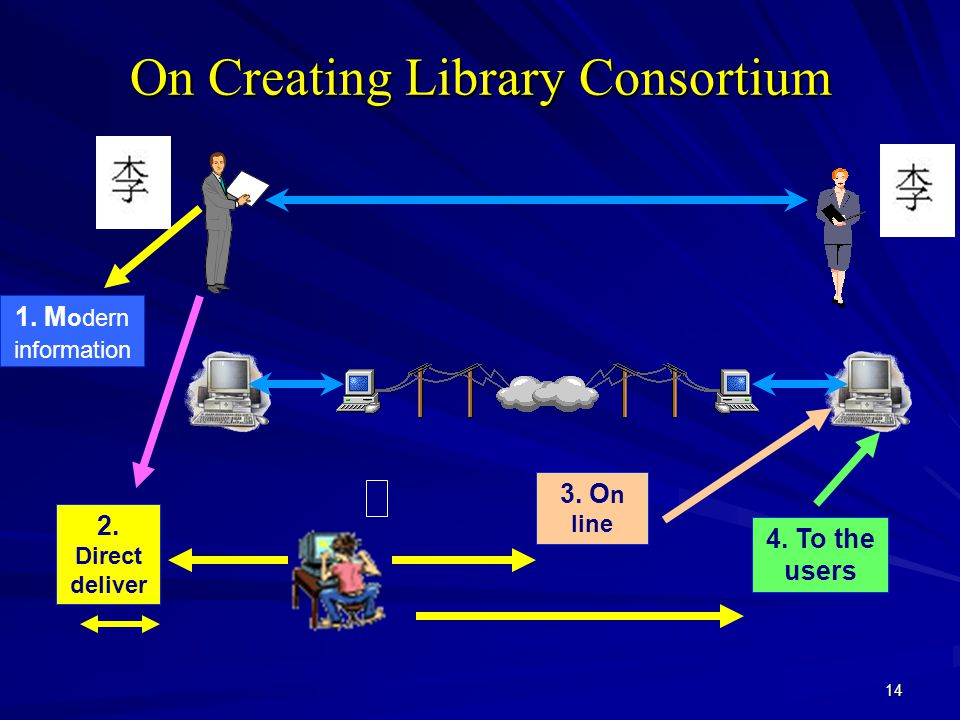 14 On Creating Library Consortium 1. M odern information 2. Direct deliver y 4. To the users 3. O n line