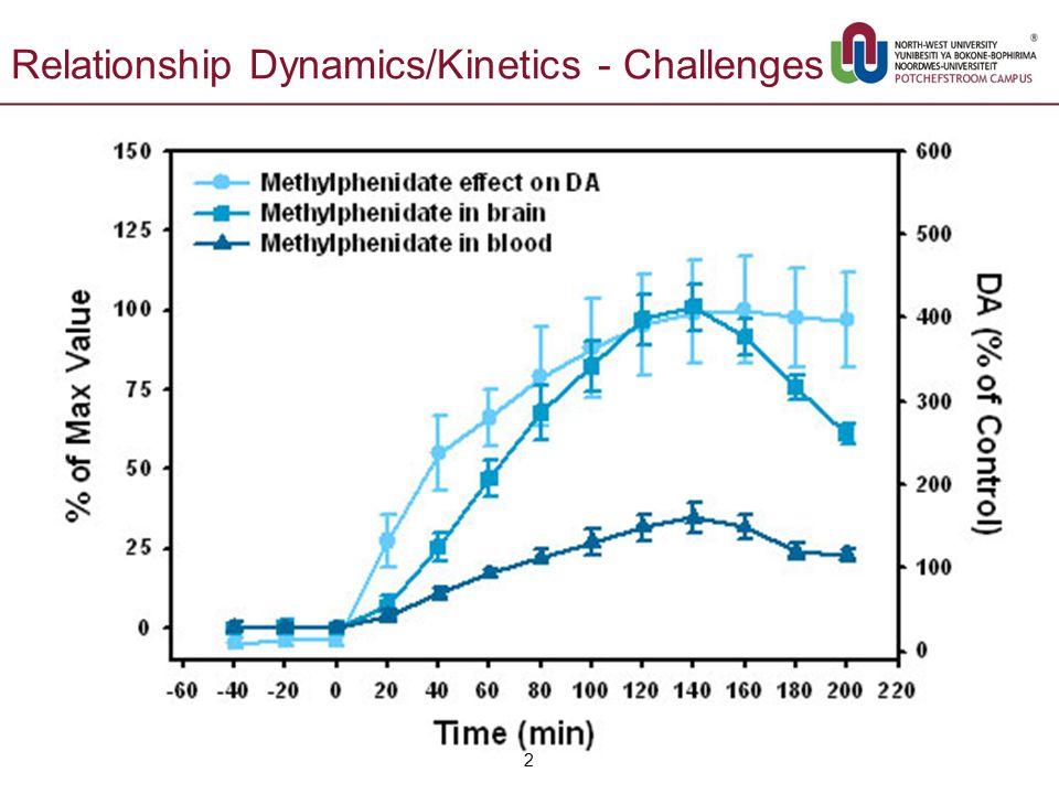 Relationship Dynamics/Kinetics - Challenges 2