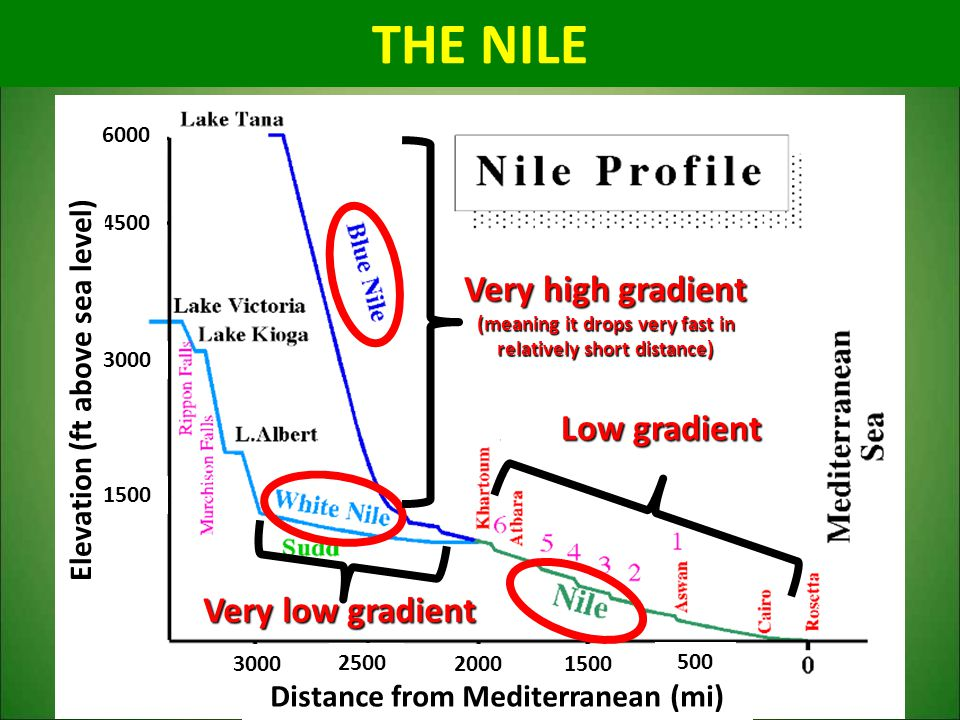 6000 4500 Elevation (ft above sea level) 3000 2500 2000 1500 500 Distance from Mediterranean (mi) 3000 1500 THE NILE Very high gradient (meaning it dr
