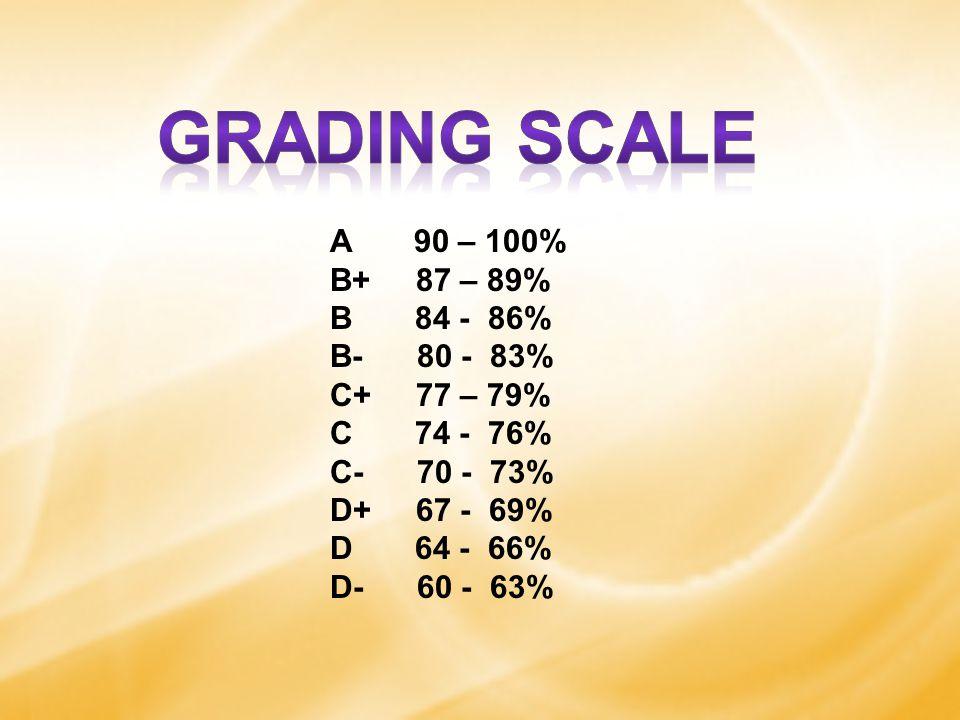 A 90 – 100% B+ 87 – 89% B 84 - 86% B- 80 - 83% C+ 77 – 79% C 74 - 76% C- 70 - 73% D+ 67 - 69% D 64 - 66% D- 60 - 63%