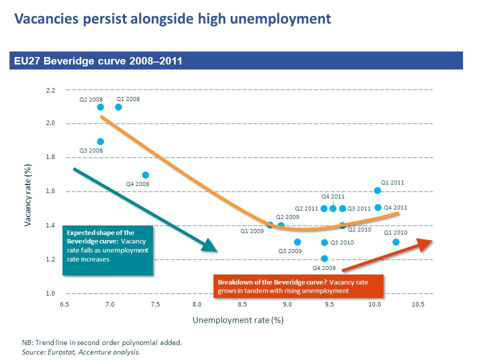 Vacancies persist alongside high unemployment EU27 Beveridge curve 2008–2011 NB: Trend line in second order polynomial added.