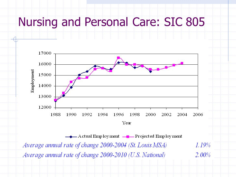 Nursing and Personal Care: SIC 805