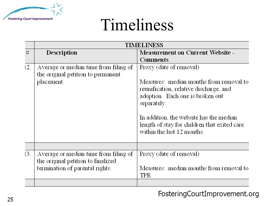 25 Timeliness FosteringCourtImprovement.org