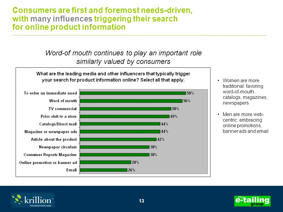 13 Consumers are first and foremost needs-driven, with many influences triggering their search for online product information Q11 Women are more traditional: favoring word-of-mouth, catalogs, magazines, newspapers Men are more web- centric: embracing online promotions, banner ads and email Word-of mouth continues to play an important role similarly valued by consumers