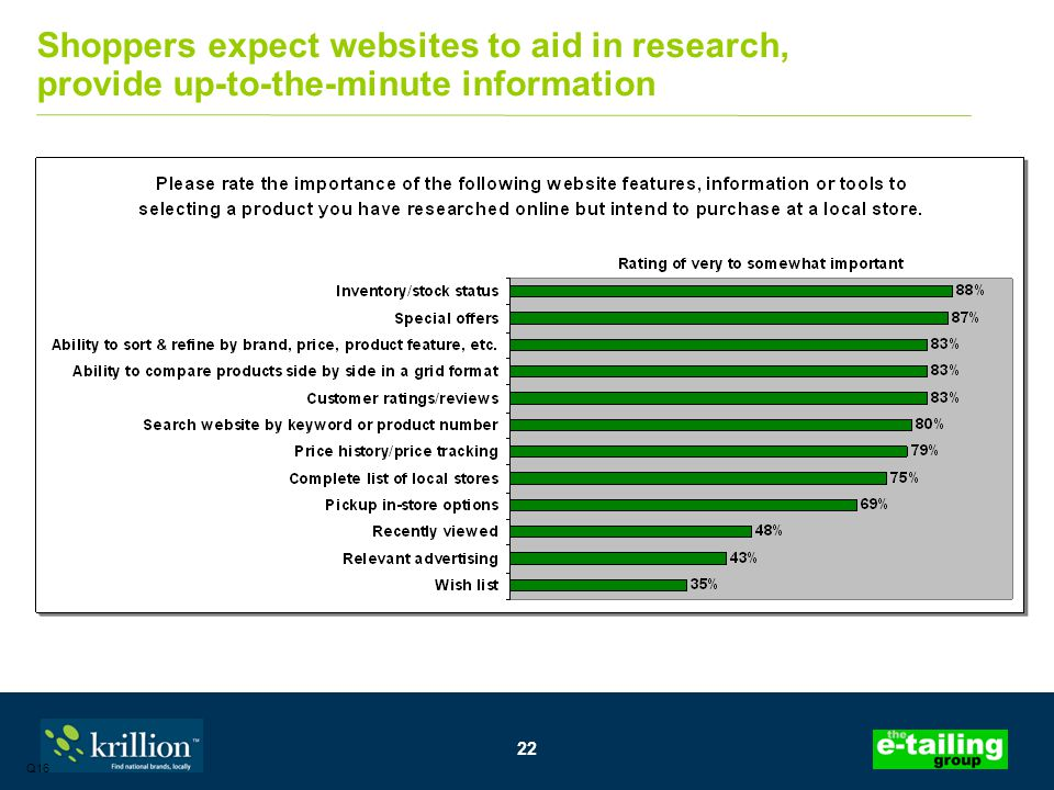 22 Shoppers expect websites to aid in research, provide up-to-the-minute information Q16