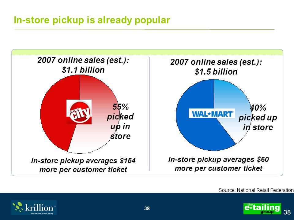 38 In-store pickup is already popular 2007 online sales (est.): $1.5 billion In-store pickup averages $60 more per customer ticket In-store pickup averages $154 more per customer ticket Source: National Retail Federation 55% picked up in store 40% picked up in store 2007 online sales (est.): $1.1 billion