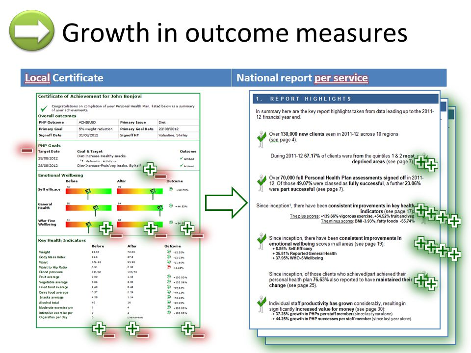 CertificateNational report Growth in outcome measures