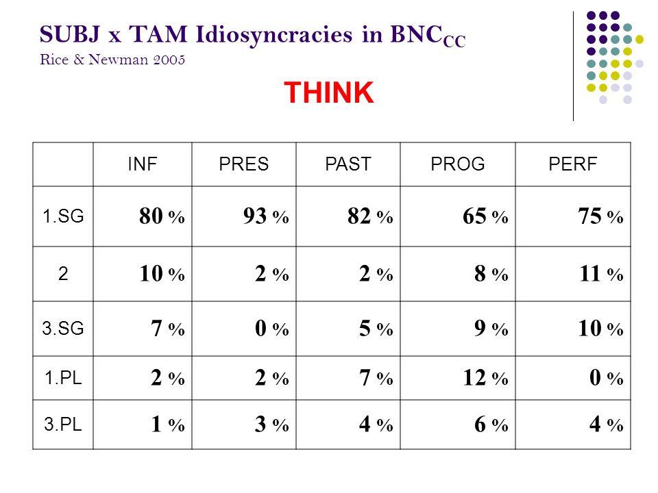 INFPRESPASTPROGPERF 1.SG 80 % 93 % 82 % 65 % 75 % 2 10 % 2 % 8 % 11 % 3.SG 7 % 0 % 5 % 9 % 10 % 1.PL 2 % 7 % 12 % 0 % 3.PL 1 % 3 % 4 % 6 % 4 % THINK S
