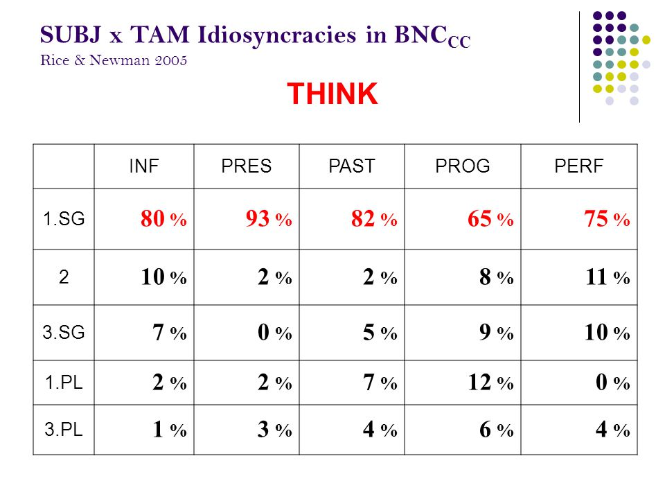 INFPRESPASTPROGPERF 1.SG 80 % 93 % 82 % 65 % 75 % 2 10 % 2 % 8 % 11 % 3.SG 7 % 0 % 5 % 9 % 10 % 1.PL 2 % 7 % 12 % 0 % 3.PL 1 % 3 % 4 % 6 % 4 % THINK SUBJ x TAM Idiosyncracies in BNC CC Rice & Newman 2005