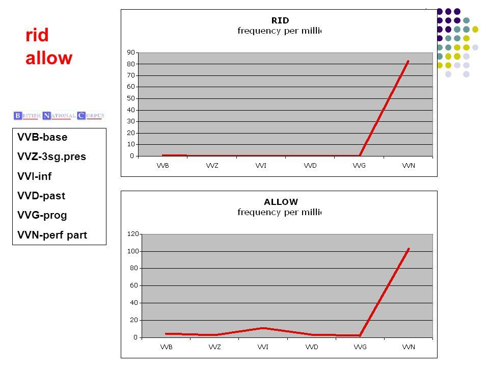 rid allow VVB-base VVZ-3sg.pres VVI-inf VVD-past VVG-prog VVN-perf part