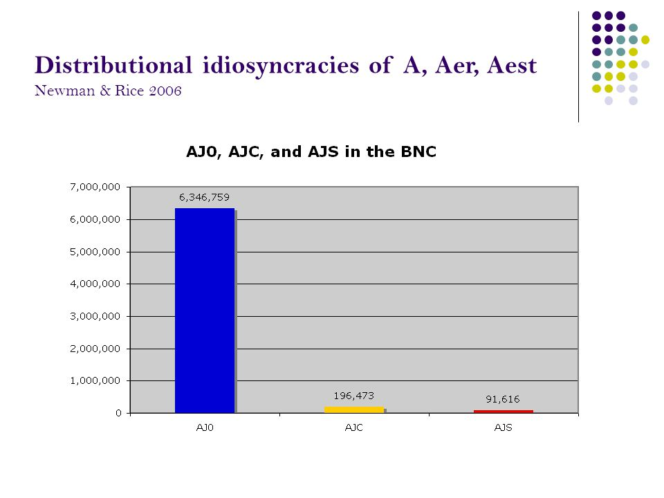 Distributional idiosyncracies of A, Aer, Aest Newman & Rice 2006